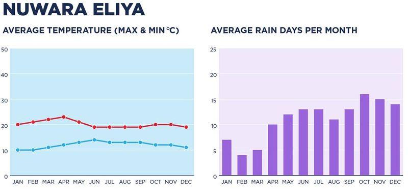 A chart depicting the weather in Nuwara Eliya.