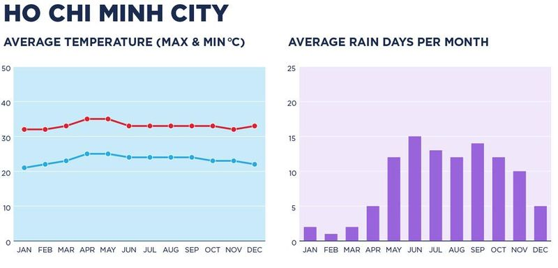 Chart showing the weather in Ho Chi Minh